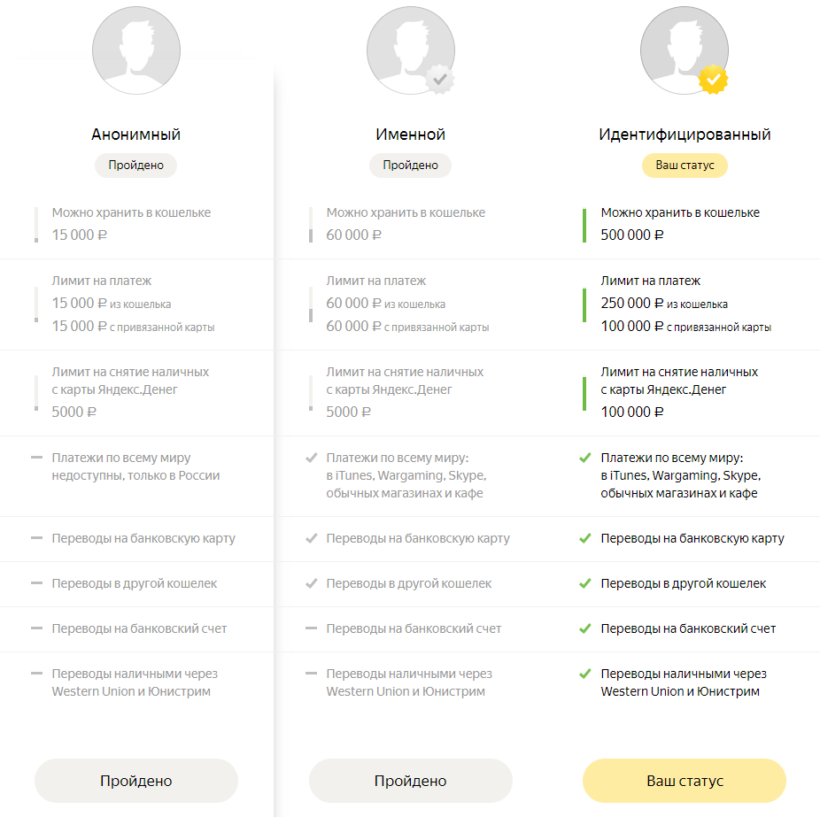Идентификация Яндекс Деньги в Казахстане - инструкция